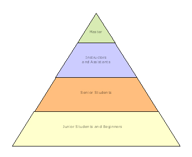 Pyramid Organizational Structure